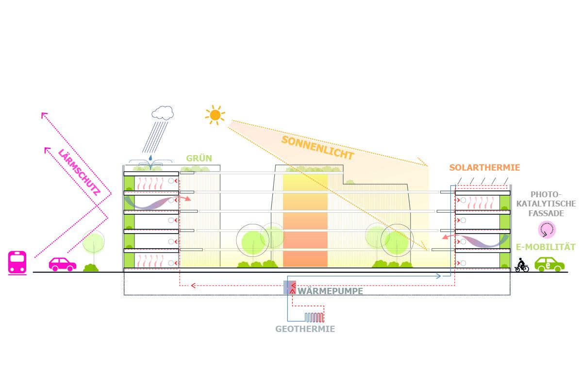 Energiekonzept im ALN-Beitrag für Landshut Wettbewerb Bürgerblock